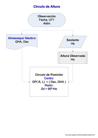 Circle of equal altitude - Parameters of a circle of equal altitude
