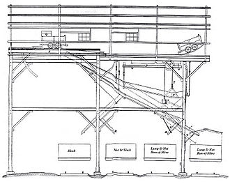 Tipple - Diagram of a coal tipple with screens for up to 4 grades of coal