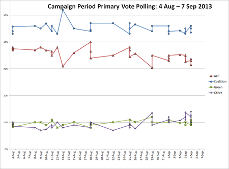 Combined primary polling Aus fed 2013 election period.png