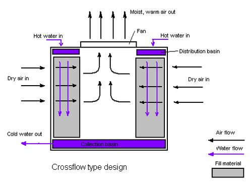 نحوه برخورد هوا با آب در یک برج خنک کن با جریان متقاطع