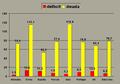 Deficites y endeudamiento de países de la eurozona in 2009.png