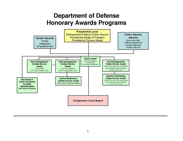 File:Department of Defense Honorary Awards Programs.pdf