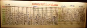 Odia alphabet - Development of ancient numerals in Odia