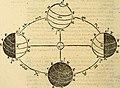 Dialogo di Galileo Galilei Linceo matematico sopraordinario dello studio di Pisa. E filosofo, e matematico primario del serenissimo gr. duca di Toscana. Doue ne i congressi di quattro giornate si (14580901068).jpg