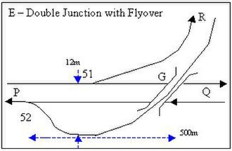 Double junction - Image: Double Junction E with Flyover