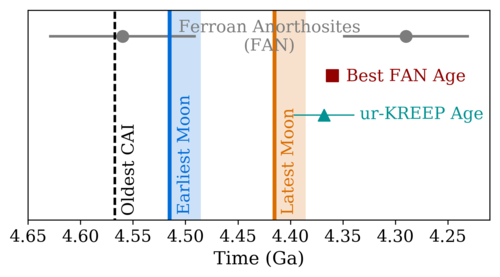 Timeline of early lunar history showing estimated Moon formation times with respect to the age of the Solar System and available lunar crust sample ages