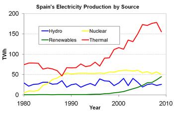 Histórico de la producción eléctrica en España (TWh)     Centrales térmicas - combustible fósil      hidroeléctrica      nuclear      fuentes renovables