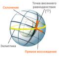 Equatorial coordinates.ru.png