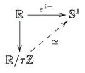 Euler's formula commutative diagram.png