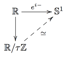 Euler's formula and identity combined in diagrammatic form