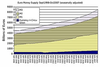 Fractional-reserve banking - Components of the euro money supply 1998–2007