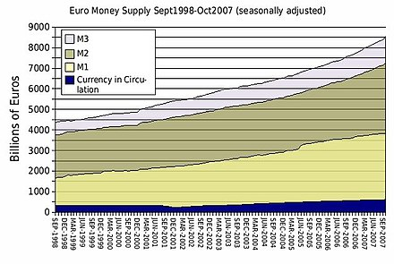The Euro money supply from 1998-2007. Euro money supply Sept 1998 - Oct 2007.jpg