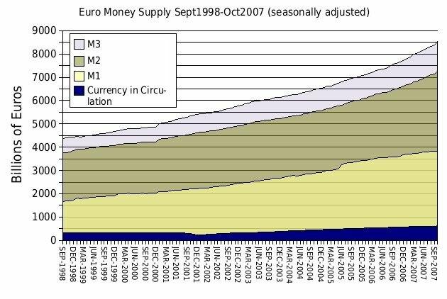 Euro money supply Sept 1998 - Oct 2007