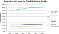 Evolution taux de fiscalité Mouriez 2003-2008.png