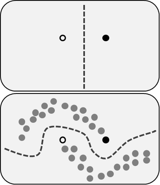 Semi-supervised learning - An example of the influence of unlabeled data in semi-supervised learning.  The top panel shows a decision boundary we might adopt after seeing only one positive (white circle) and one negative (black circle) example.  The bottom panel shows a decision boundary we might adopt if, in addition to the two labeled examples, we were given a collection of unlabeled data (gray circles).  This could be viewed as performing clustering and then labeling the clusters with the labeled data, pushing the decision boundary away from high-density regions, or learning an underlying one-dimensional manifold where the data reside.