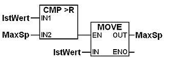 Function block diagram - Simple function block diagram