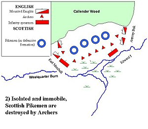Battle of Falkirk - Image: Falkirk 1298(2)