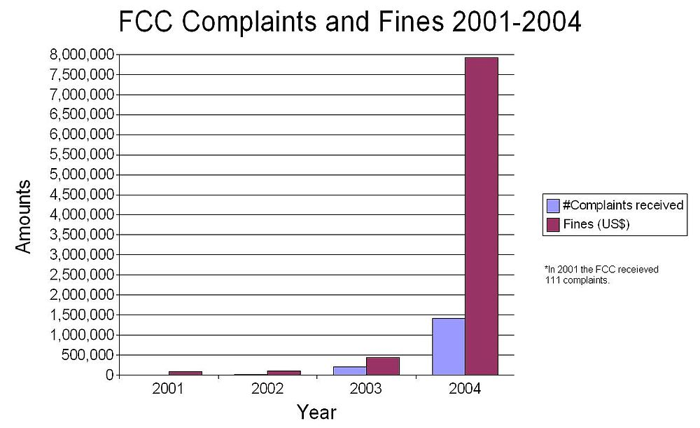 PTC campaigns led to a great increase in FCC-issued fines and received  complaints compared