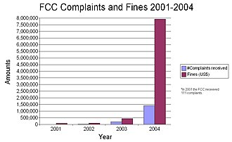 Parents Television Council - PTC campaigns led to a great increase in FCC-issued fines and received complaints compared to those from previous years.