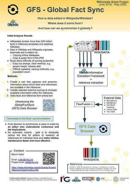File:Global Fact Sync - WikidataCon 2019.pdf