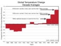 Global temperature change - decadal averages, 1880s-2000s (NOAA).png
