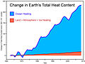 Global warming - change in total heat content of earth.jpg