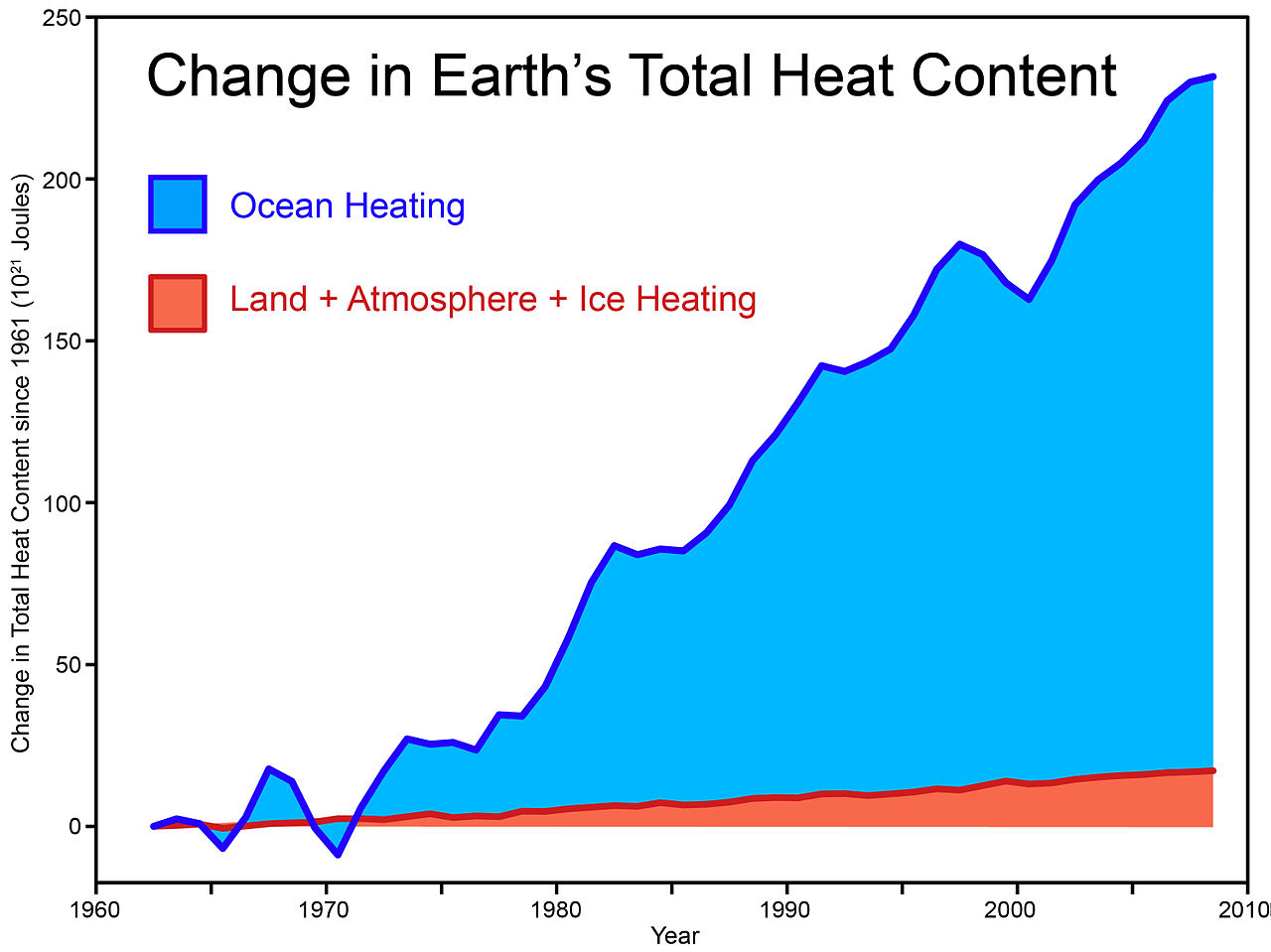 Church Organizational Chart: Global warming - change in total heat content of earth.jpg ,Chart