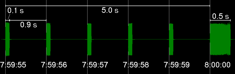 File:Greenwich Time Signal pips.png