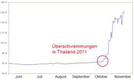 Marktgleichgewicht Wikipedia