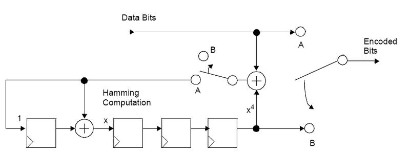 File Hamming Encoder Cyclic Png
