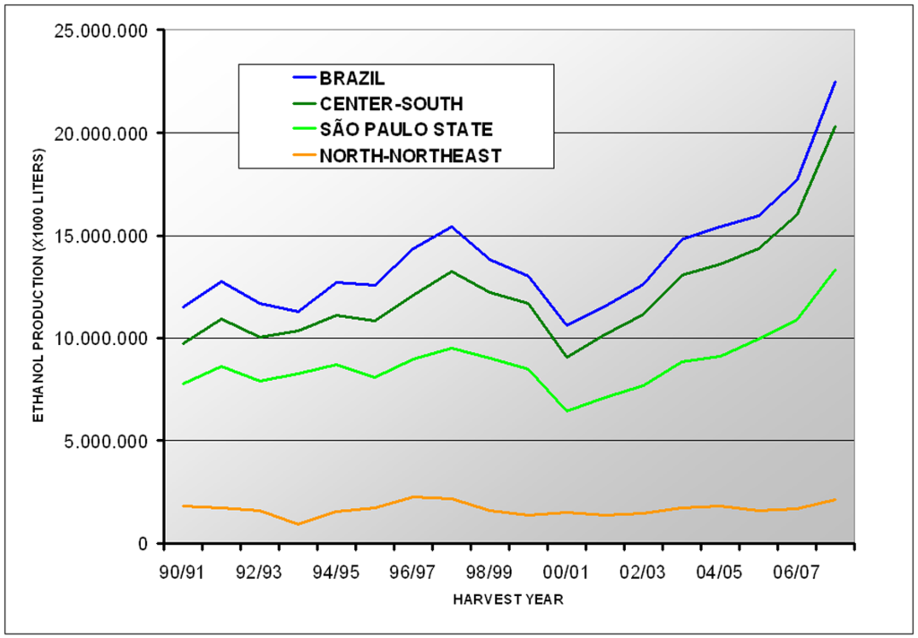 File Historical Trend Ethanol Production By Region Brazil