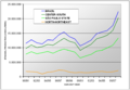 Historical trend ethanol production by region Brazil 1990 2008.png
