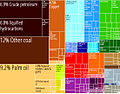 Indonesia Product Export Treemap.jpg