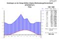 Klimadiagramm-metrisch-deutsch-Stoetten-Deutschland-1961-1990.png