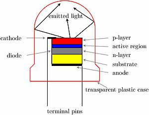 English: Construction and function of a light ...
