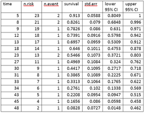 Survival analysis - Life table for the aml data