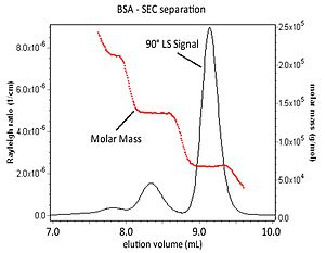 Multiangle light scattering - BSA Separation and MM distribution