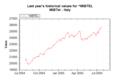 Market Data Index MIBTEL on 20050726 202627 UTC.png