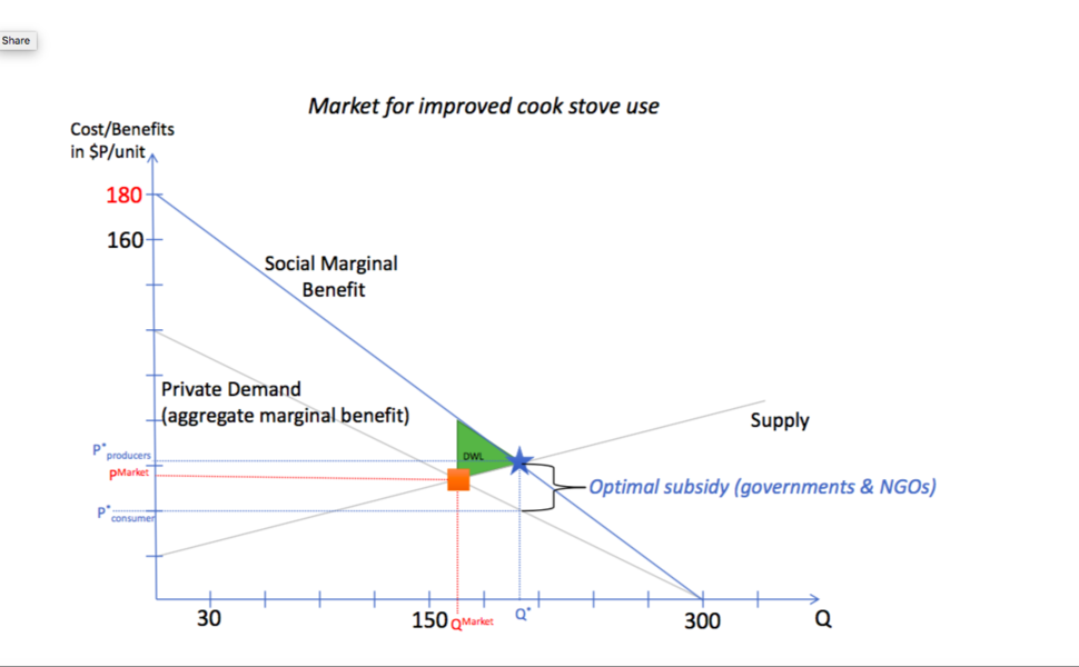 Market for improved stove use