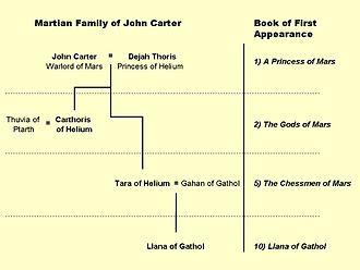 Thuvia, Maid of Mars - John Carter's descendants