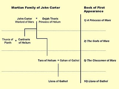John Carter's descendants