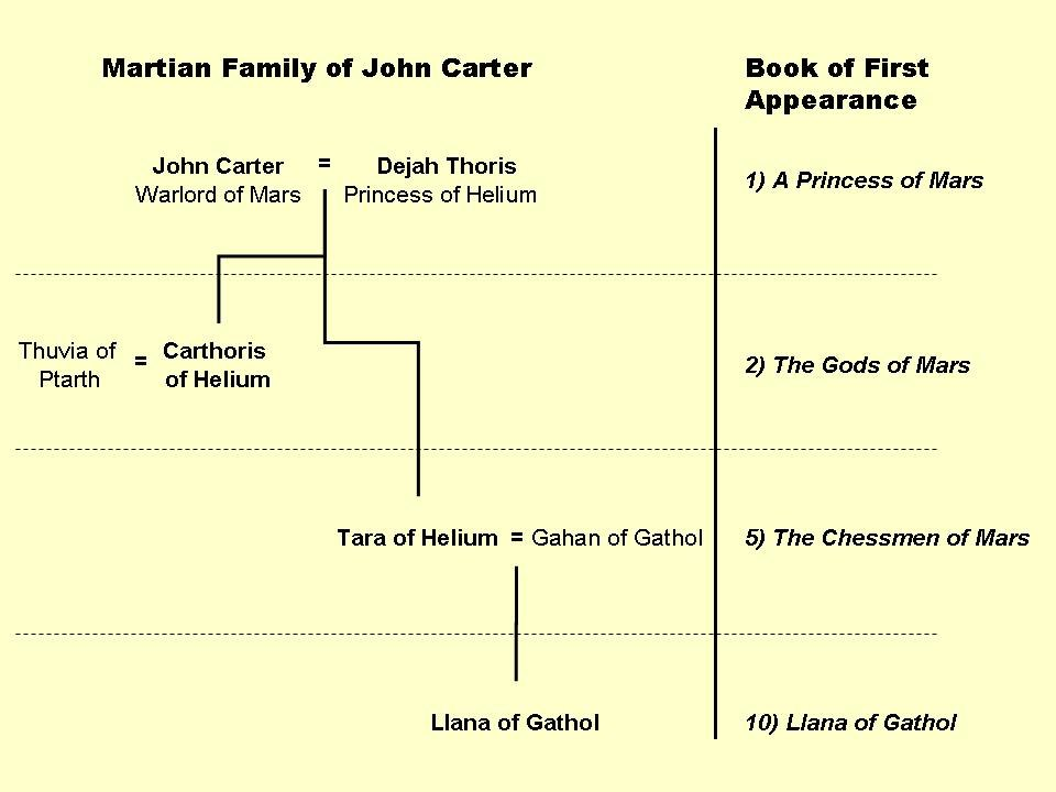 Martian Family of John Carter from Edgar Rice Burroughs Barsoom Novels