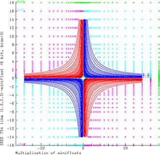 Minifloat - Image: Minifloat Multiplication 1 3 2 3 72