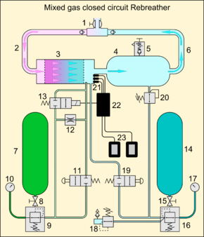 Rebreather - Wikipedia on schematic layout, function block diagram, schematic process flow diagram, schematic design, schematic drawings, complex diagram, schematic control diagram, schematic series circuit, pneumatic press diagram, schematic block diagram, control logic diagram, schematic electrical circuit tracer, lenovo computer diagram, life cycle process diagram, schematic for a processor, schematic diagram of computer components, one-line diagram, cell phone schematic diagram, schematic circuit cartoon, ic schematic diagram,