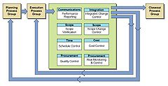 Monitoring and Controlling Process Group Processes