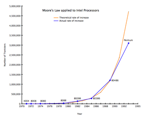 Moore's Law as applied to Intel processors, fr...