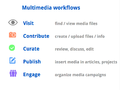 Multimedia-Workflows-July-15.png