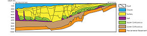 Angola Basin - Cross section of the Angola Basin submarine fan from the southwest oceanwards end to the northeart onshore end adapted from Jiang, Wang, and Zheng 2014