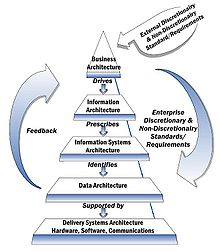 NIST Enterprise Architecture Model