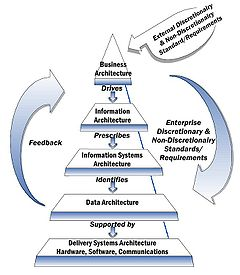 enterprise architecture framework wikipedia